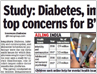 Study: Diabetes, infertility top concerns for Bangaloreans